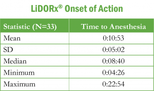 LiDORx® Onset of Action